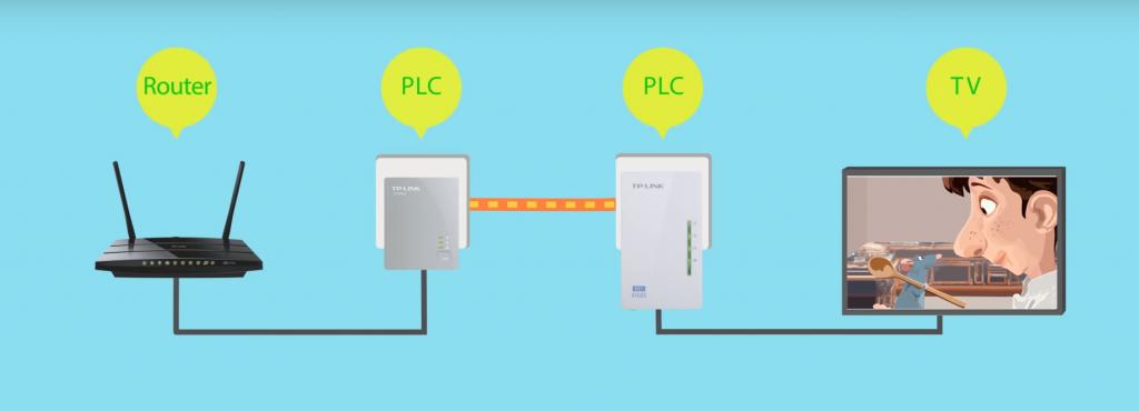 conexión plc wifi