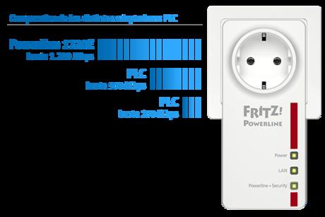 plc-wifi-avm-fritz